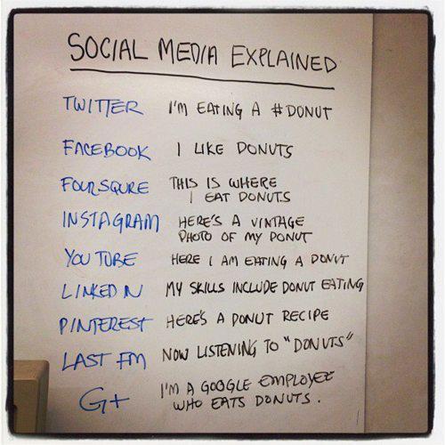 social-media-explained-donut-activities