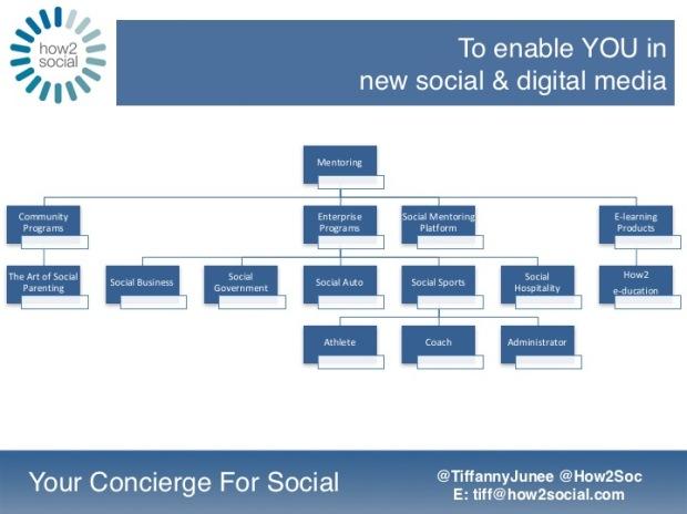 How2 Social - explained